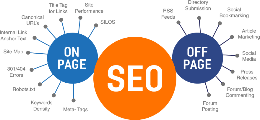 Off page vs. on page seo